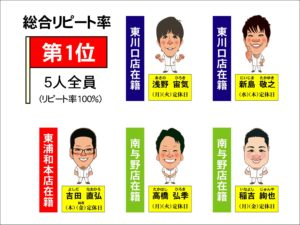 1位(浅野)(新島)(吉田)(高橋)(稲吉)